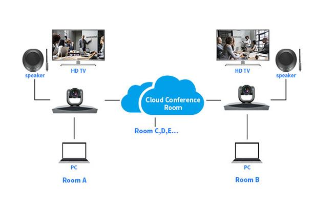 Giải pháp hội nghị truyền hình dựa trên đám mây